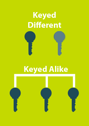 KEYED ALIKE